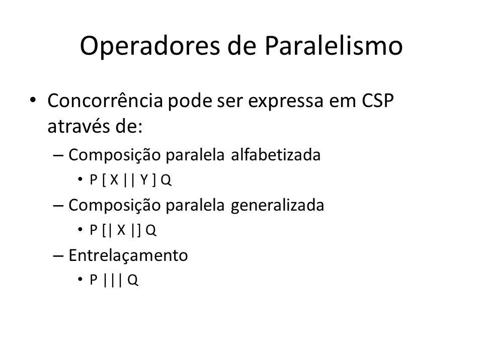 Operadores de Paralelismo Concorrência pode ser expressa em CSP através de: – Composição paralela alfabetizada P [ X    Y ] Q – Composição paralela ge