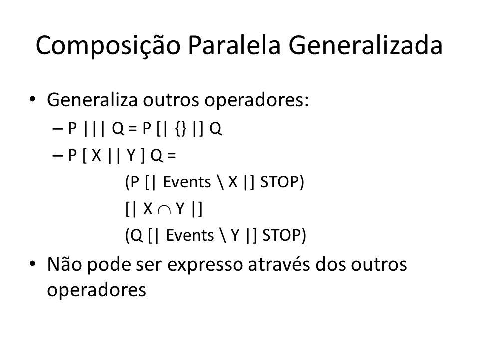 Composição Paralela Generalizada Generaliza outros operadores: – P     Q = P [  {}  ] Q – P [ X    Y ] Q = (P [  Events \ X  ] STOP) [  X Y  ] (Q [  E