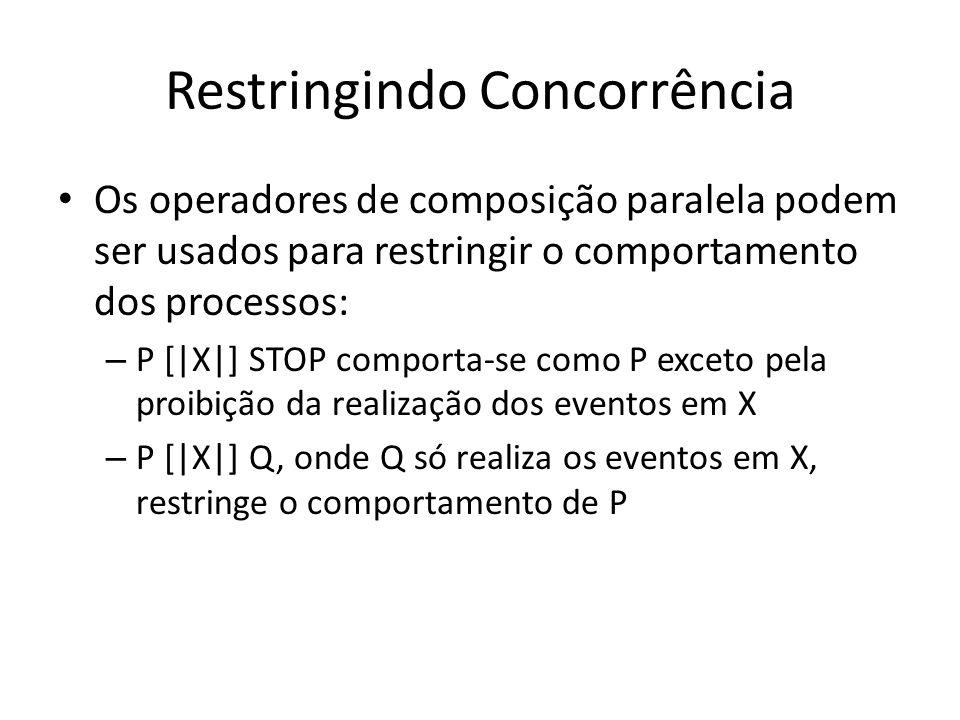 Restringindo Concorrência Os operadores de composição paralela podem ser usados para restringir o comportamento dos processos: – P [ X ] STOP comporta