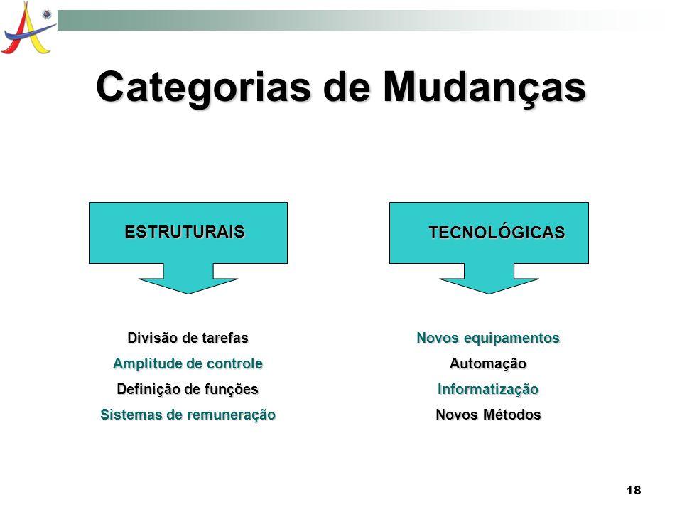 18 Categorias de Mudanças ESTRUTURAIS TECNOLÓGICAS Divisão de tarefas Amplitude de controle Definição de funções Sistemas de remuneração Novos equipam