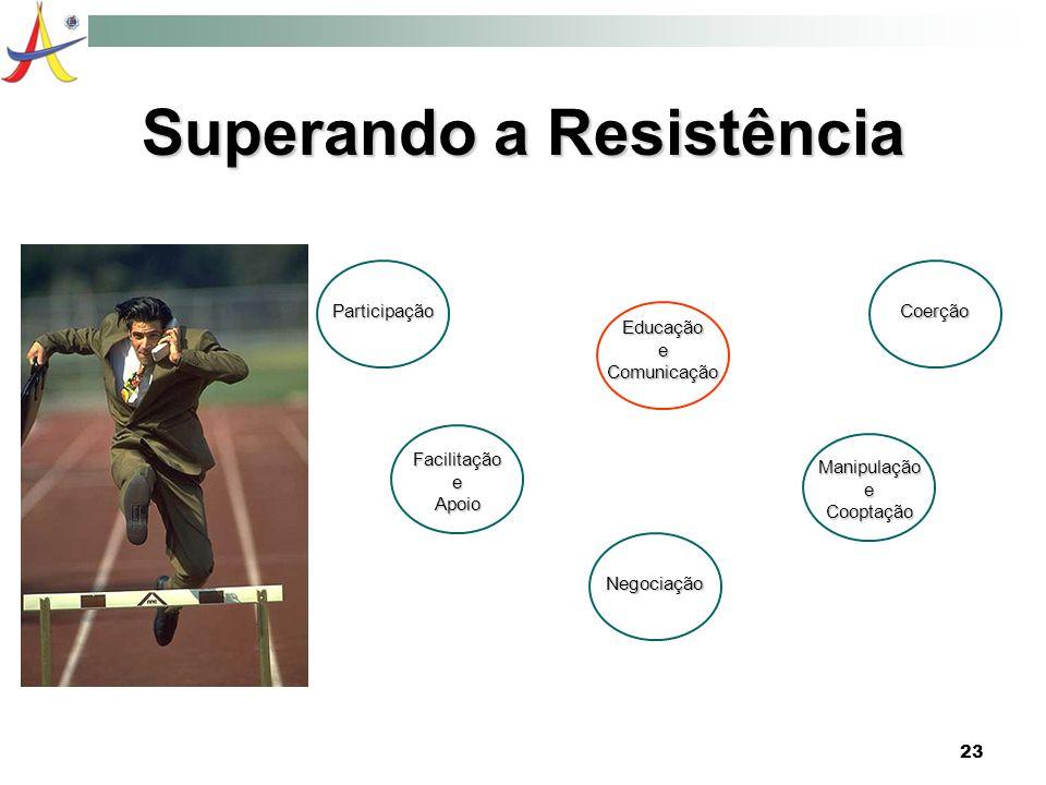 23 Superando a Resistência Participação Educação e Comunicação Facilitação e Apoio Negociação Manipulação e Cooptação Coerção
