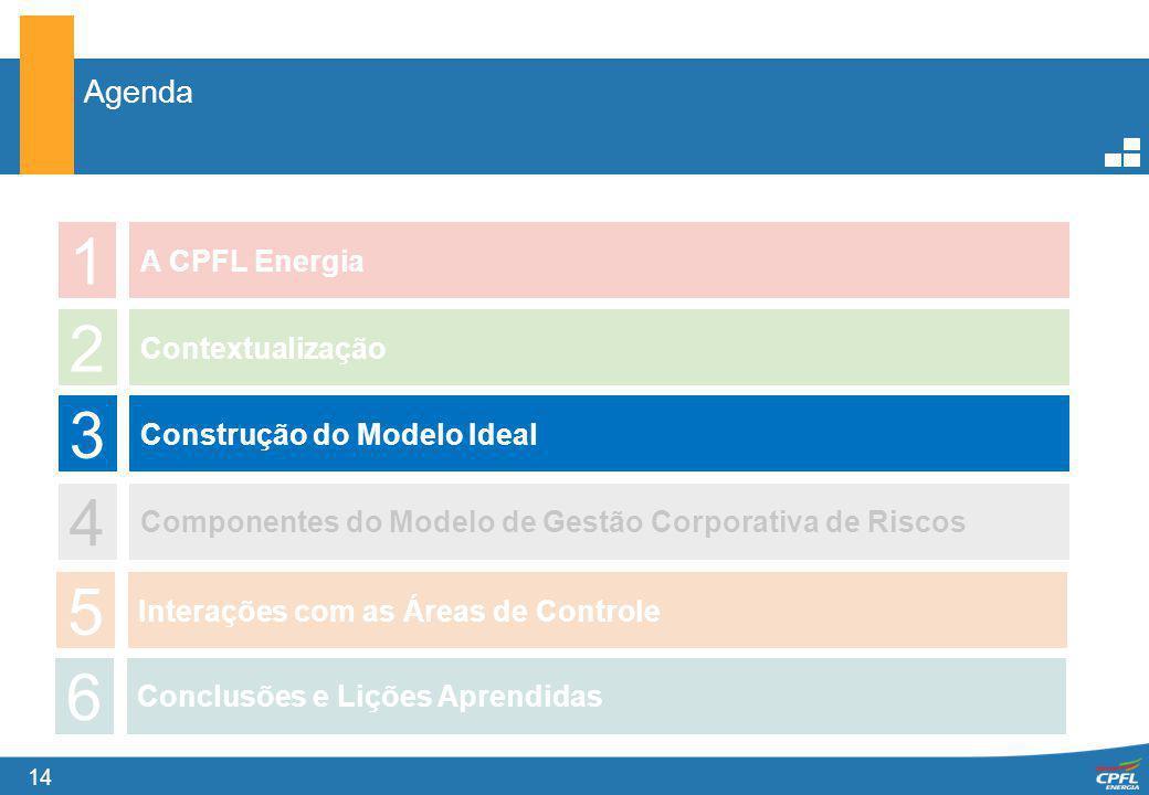 14 Agenda 1 A CPFL Energia 2 3 4 Contextualização Construção do Modelo Ideal Componentes do Modelo de Gestão Corporativa de Riscos 5 Interações com as