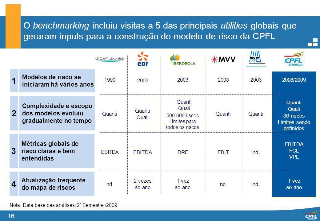 16 O benchmarking incluiu visitas a 5 das principais utilities globais que geraram inputs para a construção do modelo de risco da CPFL 1 2 Modelos de