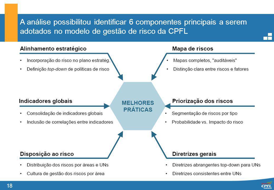 18 A análise possibilitou identificar 6 componentes principais a serem adotados no modelo de gestão de risco da CPFL