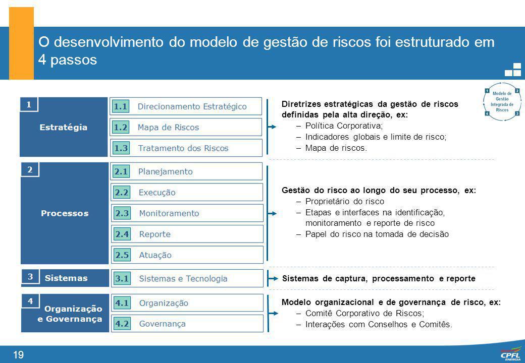 19 O desenvolvimento do modelo de gestão de riscos foi estruturado em 4 passos Diretrizes estratégicas da gestão de riscos definidas pela alta direção