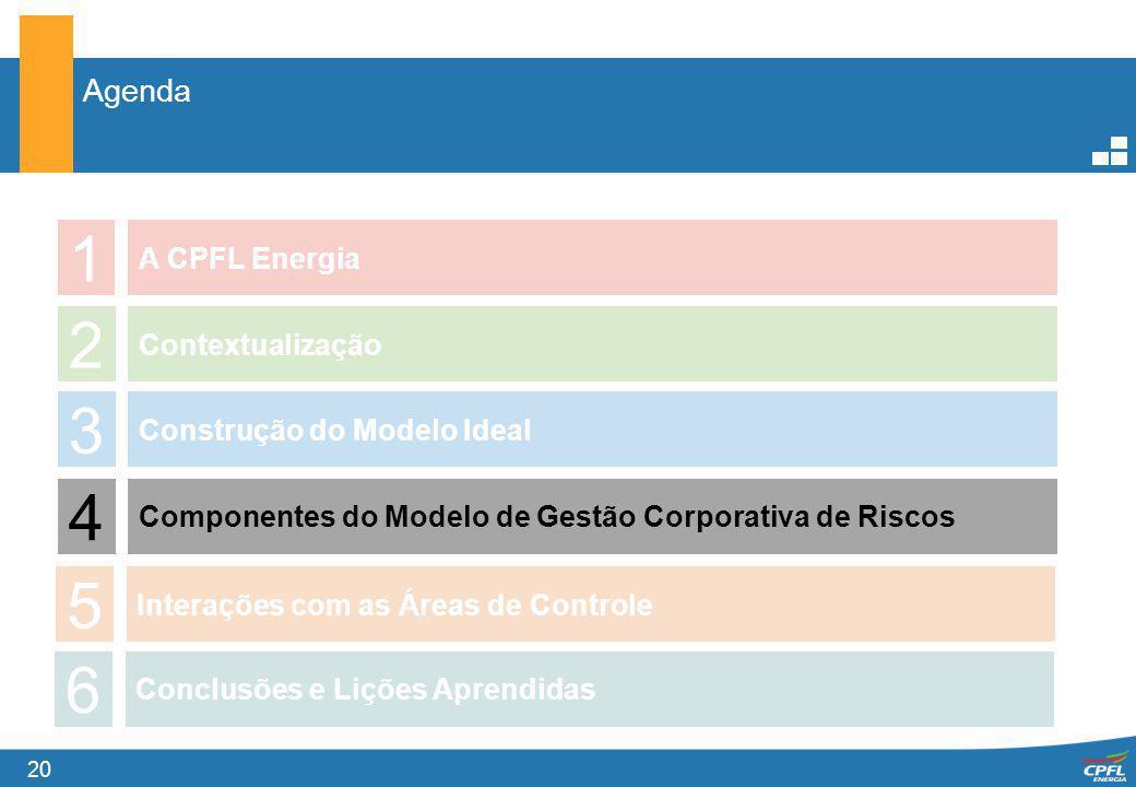 20 Agenda 1 A CPFL Energia 2 3 4 Contextualização Construção do Modelo Ideal Componentes do Modelo de Gestão Corporativa de Riscos 5 Interações com as