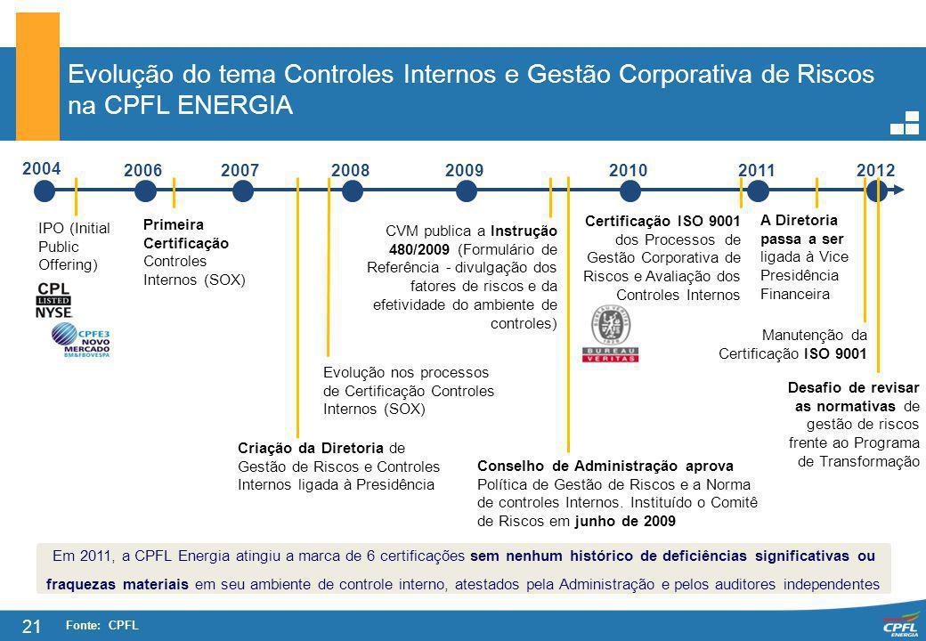 21 Evolução do tema Controles Internos e Gestão Corporativa de Riscos na CPFL ENERGIA Fonte: CPFL IPO (Initial Public Offering) Primeira Certificação