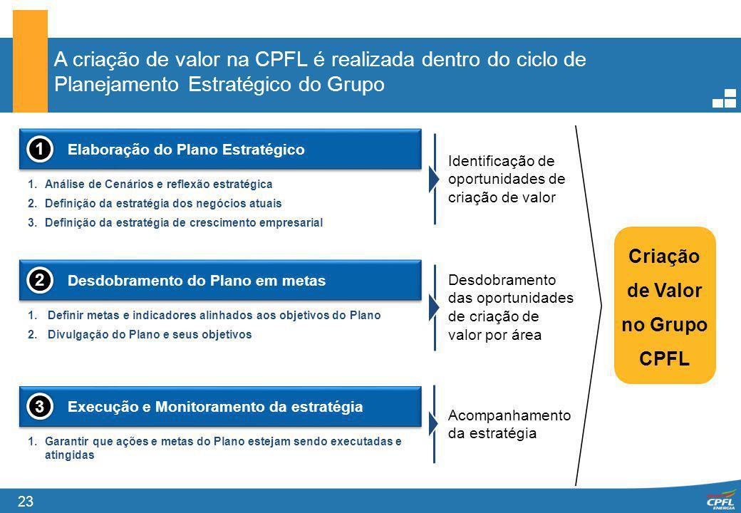 23 A criação de valor na CPFL é realizada dentro do ciclo de Planejamento Estratégico do Grupo 1.Análise de Cenários e reflexão estratégica 2.Definiçã