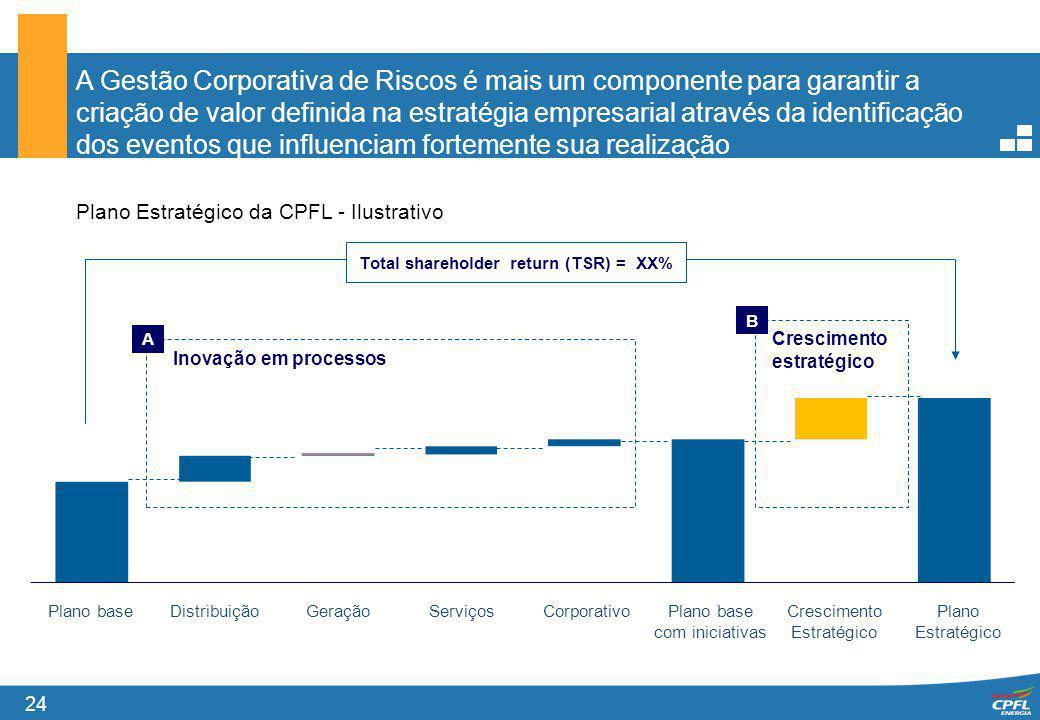 24 Plano Estratégico da CPFL - Ilustrativo Inovação em processos A Total shareholder return (TSR) = XX% Plano baseDistribuiçãoGeraçãoServiçosCorporati