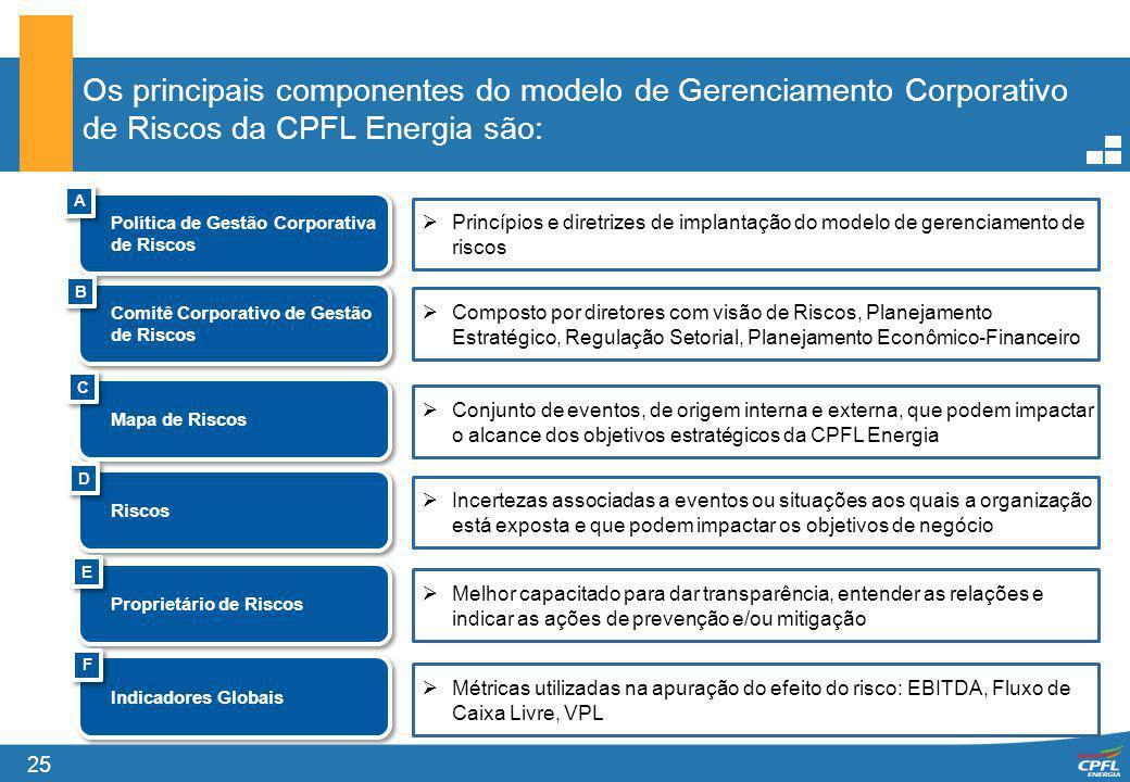 25 Os principais componentes do modelo de Gerenciamento Corporativo de Riscos da CPFL Energia são: Política de Gestão Corporativa de Riscos A A Comitê