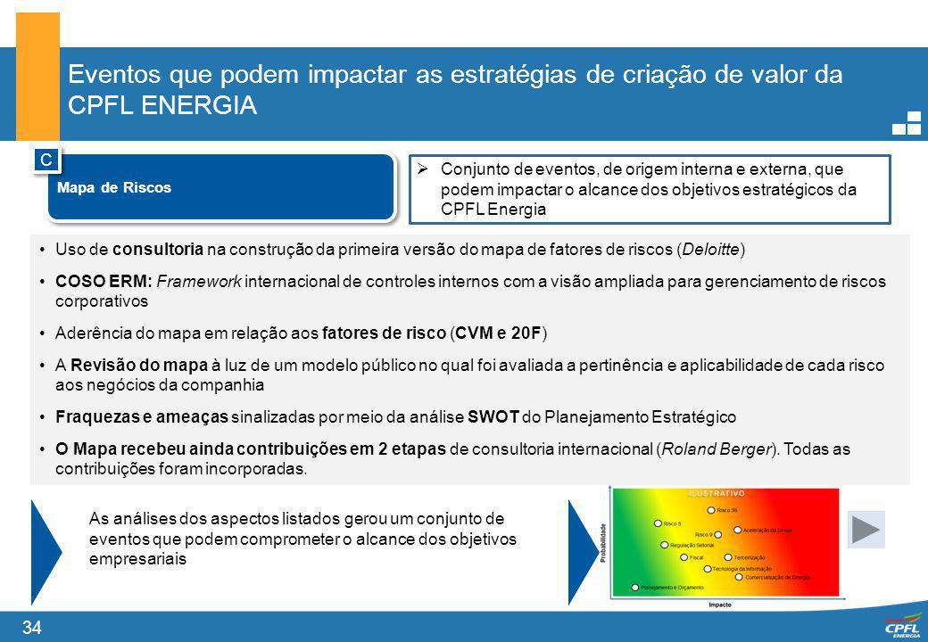 34 Eventos que podem impactar as estratégias de criação de valor da CPFL ENERGIA Uso de consultoria na construção da primeira versão do mapa de fatore