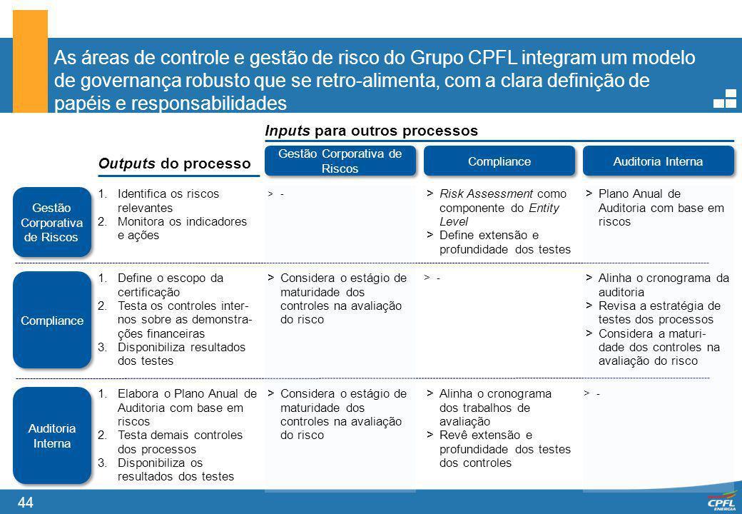 44 As áreas de controle e gestão de risco do Grupo CPFL integram um modelo de governança robusto que se retro-alimenta, com a clara definição de papéi