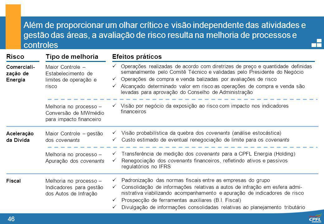 46 Além de proporcionar um olhar crítico e visão independente das atividades e gestão das áreas, a avaliação de risco resulta na melhoria de processos