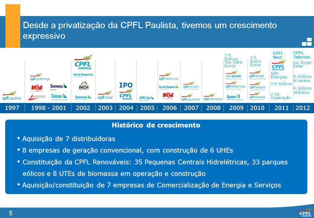 5 Desde a privatização da CPFL Paulista, tivemos um crescimento expressivo Histórico de crescimento 19971998 - 200120022003200420052006200720082009201