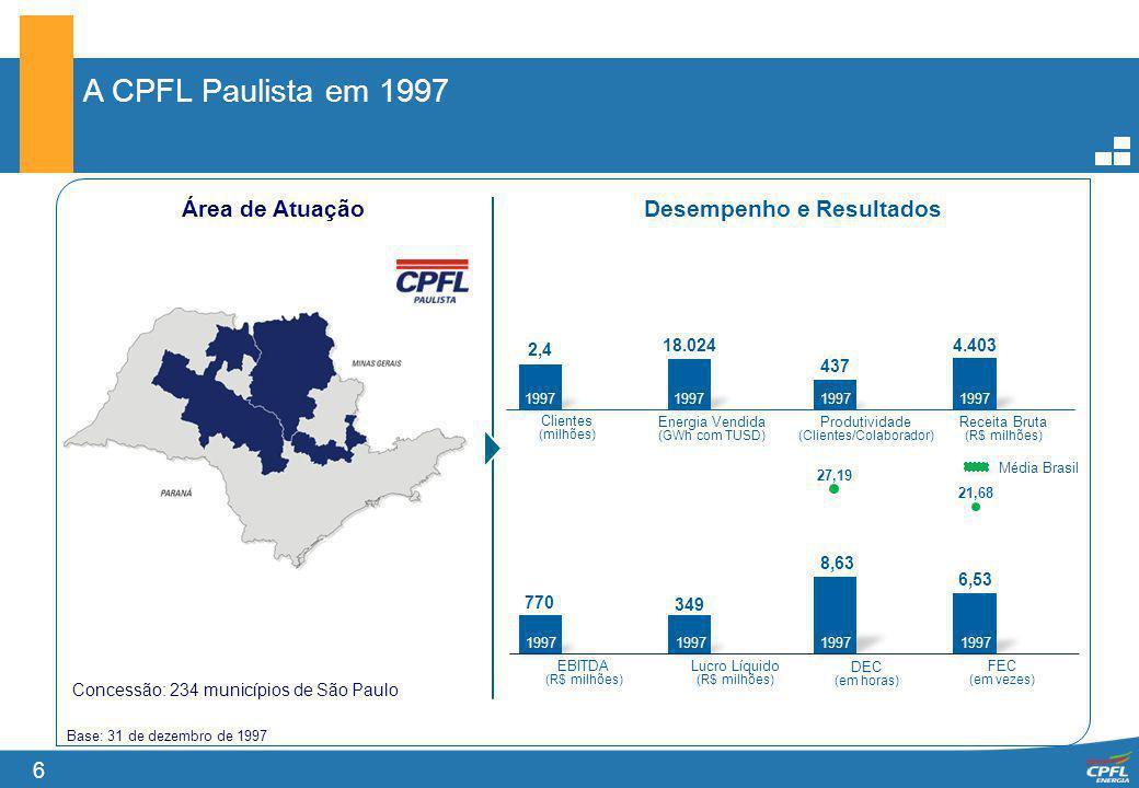 6 A CPFL Paulista em 1997 Base: 31 de dezembro de 1997 Área de Atuação Lucro Líquido (R$ milhões) EBITDA (R$ milhões) Receita Bruta (R$ milhões) Produ