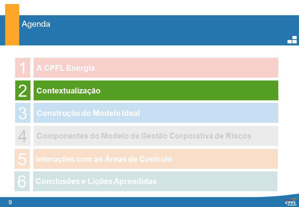 9 Agenda 1 A CPFL Energia 2 3 4 Contextualização Construção do Modelo Ideal Componentes do Modelo de Gestão Corporativa de Riscos 5 Interações com as