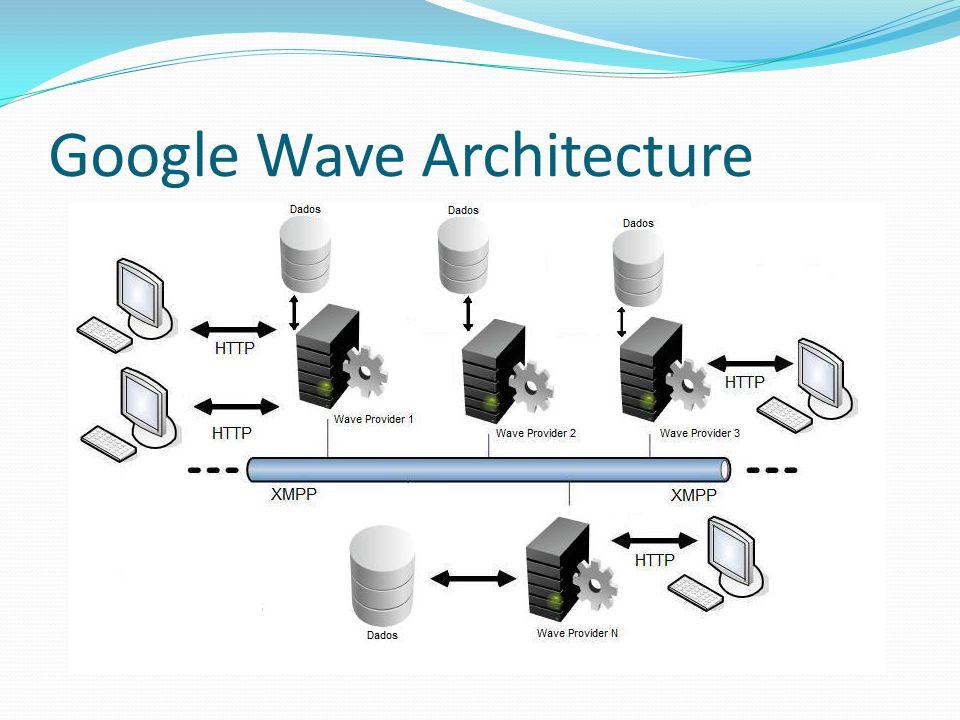 Google Wave Architecture