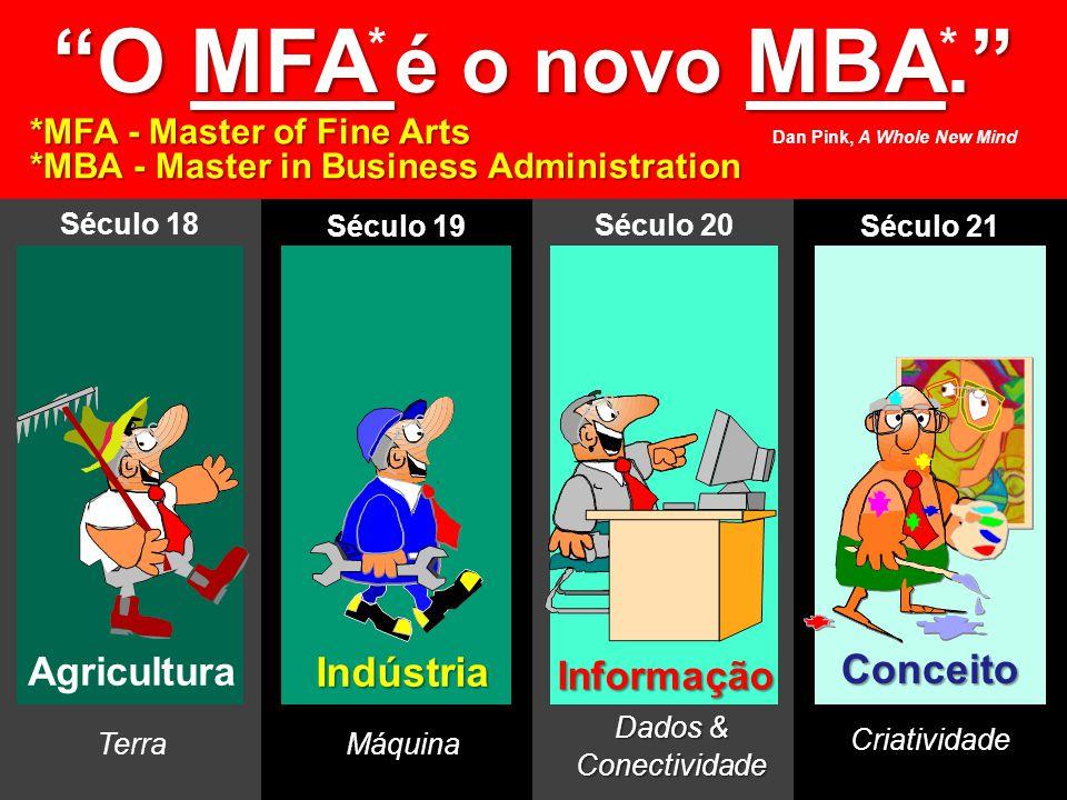 © MARIO PERSONA Comunicação & Marketing www.mariopersona.com.br Conceito Criatividade Informação Dados & Conectividade Indústria Máquina Agricultura Terra O MFA é o novo MBA.