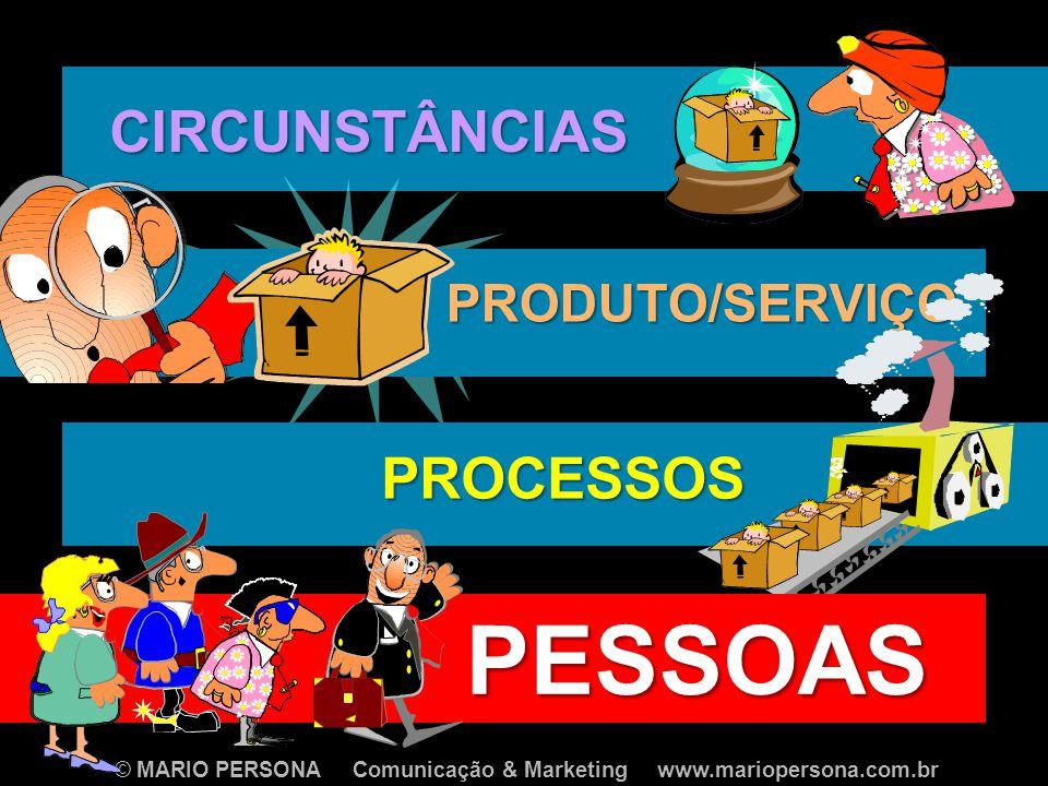 © MARIO PERSONA Comunicação & Marketing www.mariopersona.com.br CIRCUNSTÂNCIAS PRODUTO/SERVIÇO PROCESSOS PESSOAS