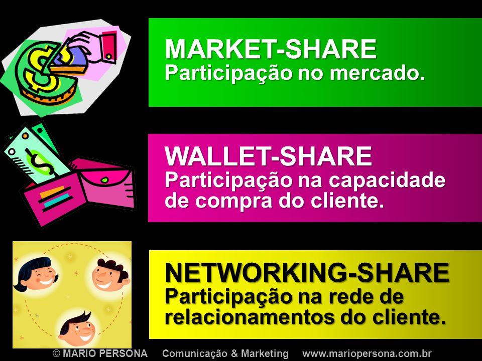 © MARIO PERSONA Comunicação & Marketing www.mariopersona.com.br WALLET-SHARE Participação na capacidade de compra do cliente.