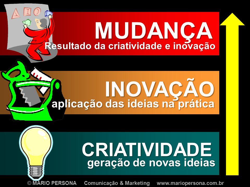 © MARIO PERSONA Comunicação & Marketing www.mariopersona.com.br CRIATIVIDADE geração de novas ideias INOVAÇÃO aplicação das ideias na prática MUDANÇA Resultado da criatividade e inovação