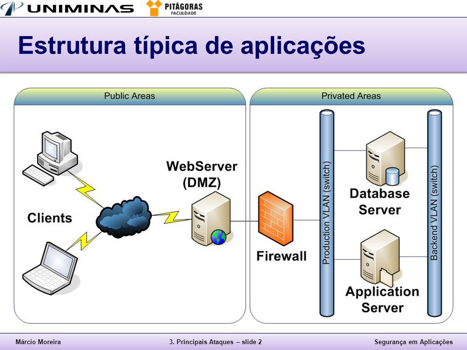 Márcio Moreira3. Principais Ataques – slide 2Segurança em Aplicações Estrutura típica de aplicações
