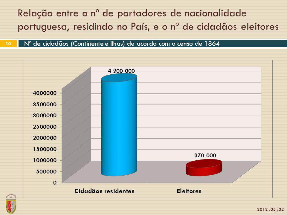 Relação entre o nº de portadores de nacionalidade portuguesa, residindo no País, e o nº de cidadãos eleitores 2012 /05 /02 10 Nº de cidadãos (Continen