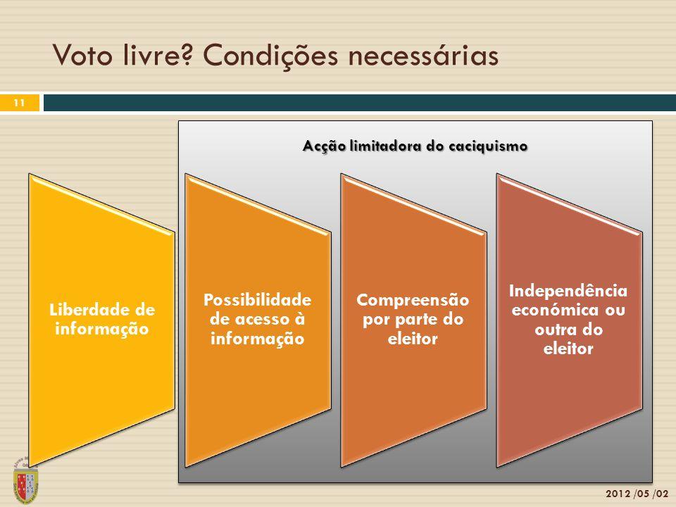 Acção limitadora do caciquismo Voto livre? Condições necessárias 2012 /05 /02 11