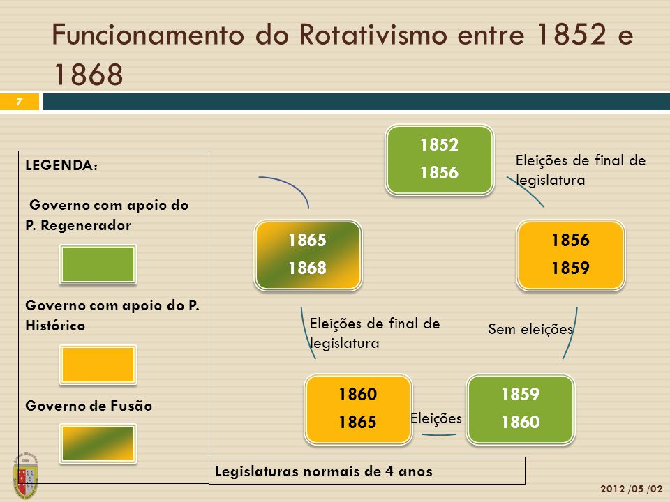 Funcionamento do Rotativismo entre 1852 e 1868 2012 /05 /02 7 1852 1856 1852 1856 1859 1856 1859 1860 1859 1860 1865 1860 1865 1868 1865 1868 LEGENDA: Governo com apoio do P.