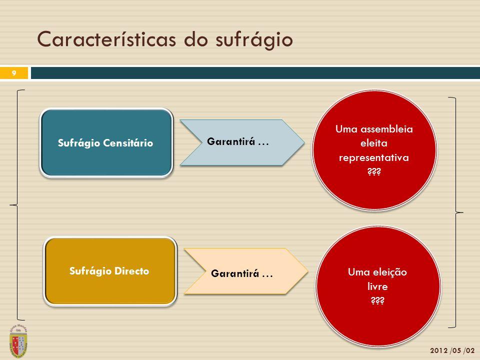 Características do sufrágio 2012 /05 /02 9 Sufrágio Censitário Sufrágio Directo Uma assembleia eleita representativa ??? Garantirá … Uma eleição livre