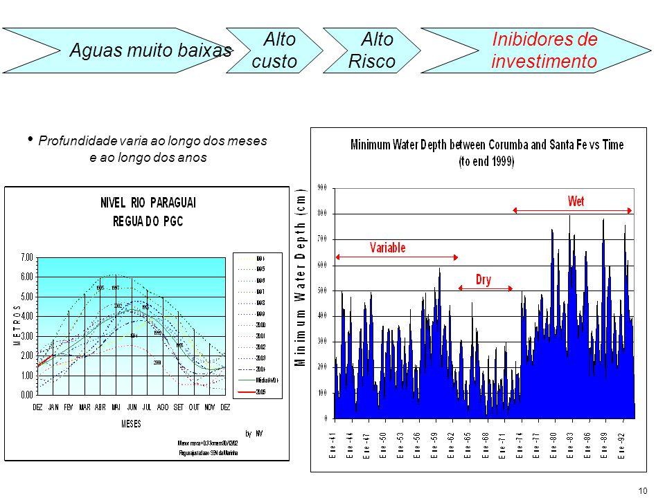 10 Alto Risco Inibidores de investimento Alto custo Aguas muito baixas Profundidade varia ao longo dos meses e ao longo dos anos
