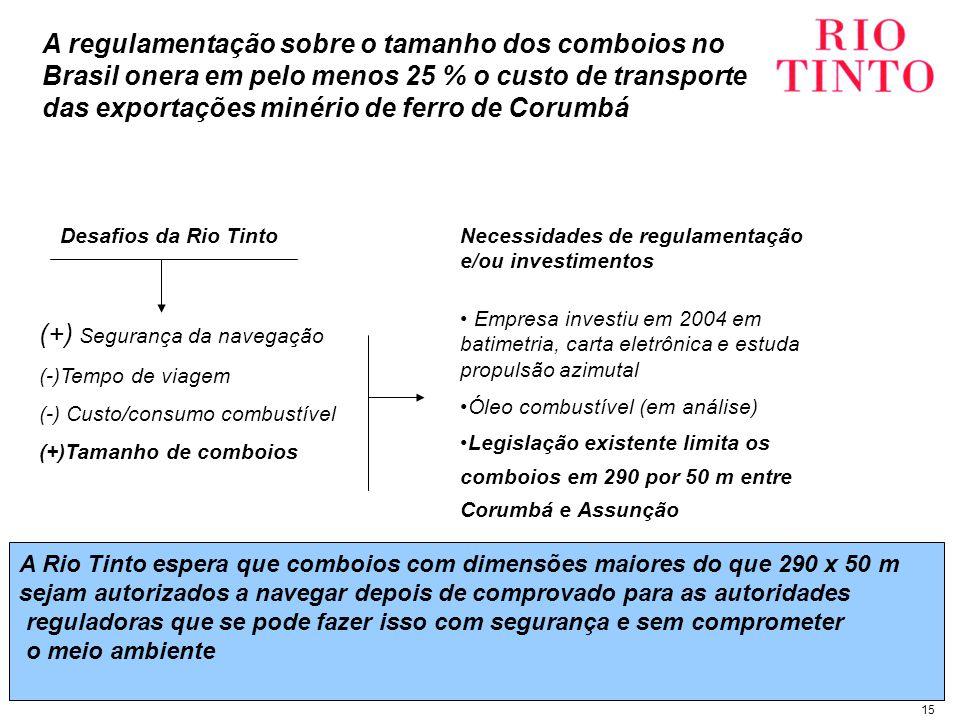 15 (+) Segurança da navegação (-)Tempo de viagem (-) Custo/consumo combustível (+)Tamanho de comboios Empresa investiu em 2004 em batimetria, carta eletrônica e estuda propulsão azimutal Óleo combustível (em análise) Legislação existente limita os comboios em 290 por 50 m entre Corumbá e Assunção Necessidades de regulamentação e/ou investimentos Desafios da Rio Tinto A Rio Tinto espera que comboios com dimensões maiores do que 290 x 50 m sejam autorizados a navegar depois de comprovado para as autoridades reguladoras que se pode fazer isso com segurança e sem comprometer o meio ambiente A regulamentação sobre o tamanho dos comboios no Brasil onera em pelo menos 25 % o custo de transporte das exportações minério de ferro de Corumbá