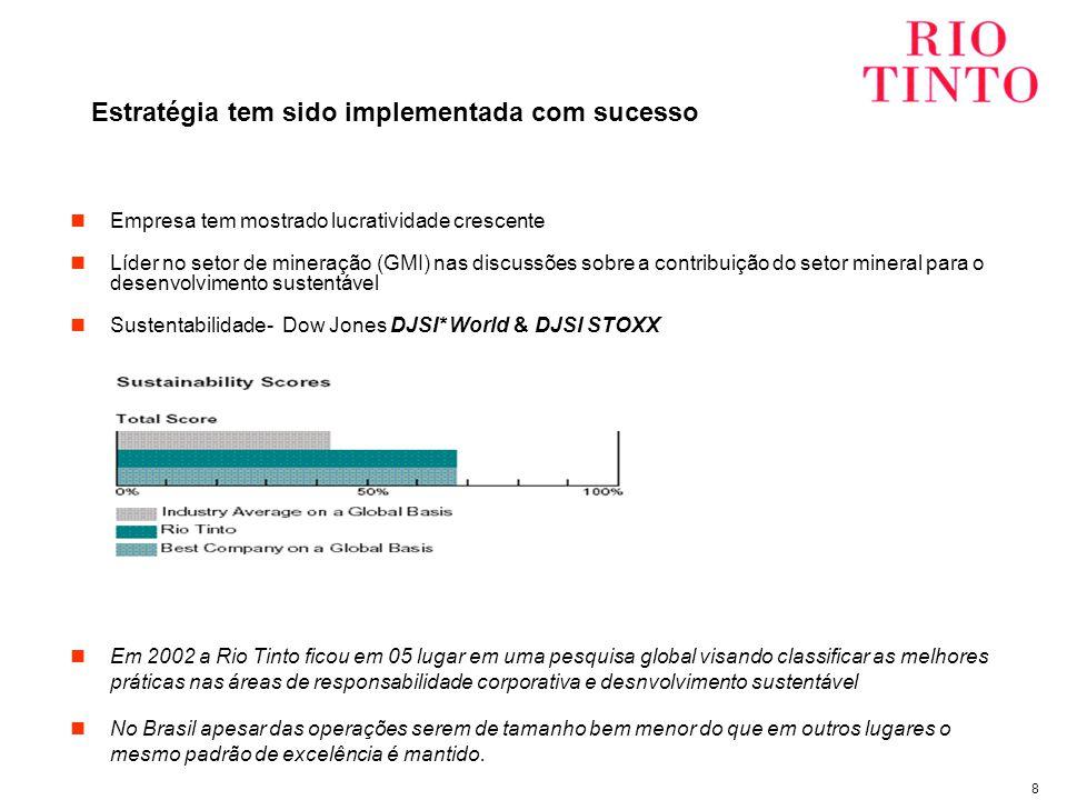 8 Estratégia tem sido implementada com sucesso Empresa tem mostrado lucratividade crescente Líder no setor de mineração (GMI) nas discussões sobre a contribuição do setor mineral para o desenvolvimento sustentável Sustentabilidade- Dow Jones DJSI* World & DJSI STOXX Em 2002 a Rio Tinto ficou em 05 lugar em uma pesquisa global visando classificar as melhores práticas nas áreas de responsabilidade corporativa e desnvolvimento sustentável No Brasil apesar das operações serem de tamanho bem menor do que em outros lugares o mesmo padrão de excelência é mantido.