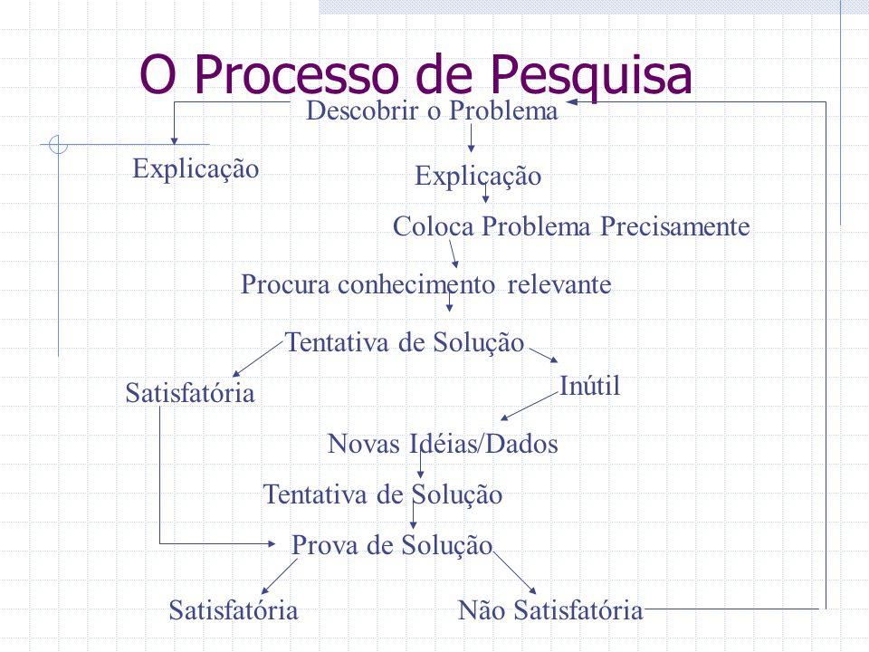 O Processo de Pesquisa Descobrir o Problema Explicação Coloca Problema Precisamente Procura conhecimento relevante Tentativa de Solução Satisfatória I