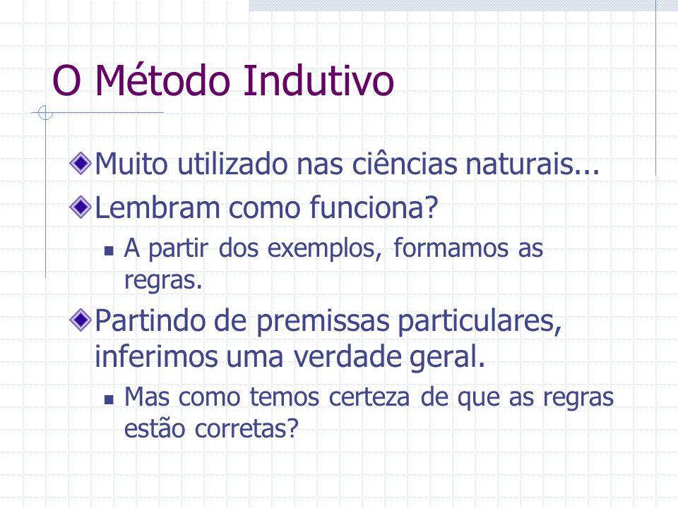 O Método Indutivo Muito utilizado nas ciências naturais... Lembram como funciona? A partir dos exemplos, formamos as regras. Partindo de premissas par