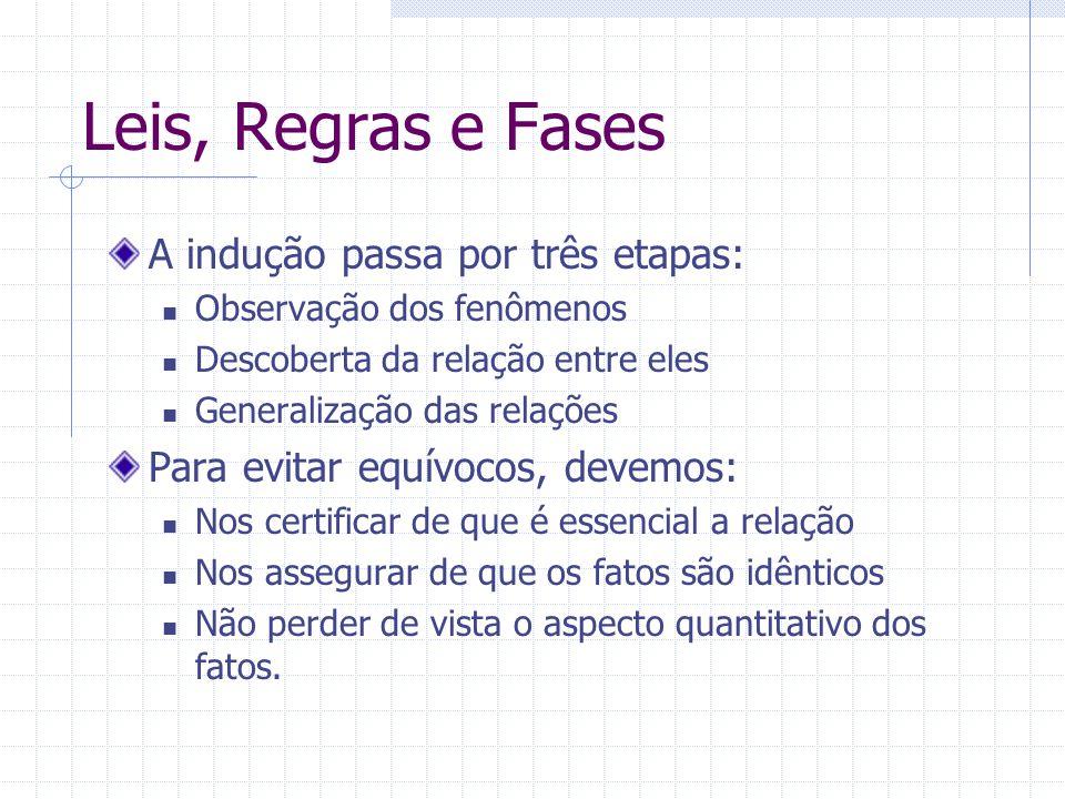 Leis, Regras e Fases A indução passa por três etapas: Observação dos fenômenos Descoberta da relação entre eles Generalização das relações Para evitar