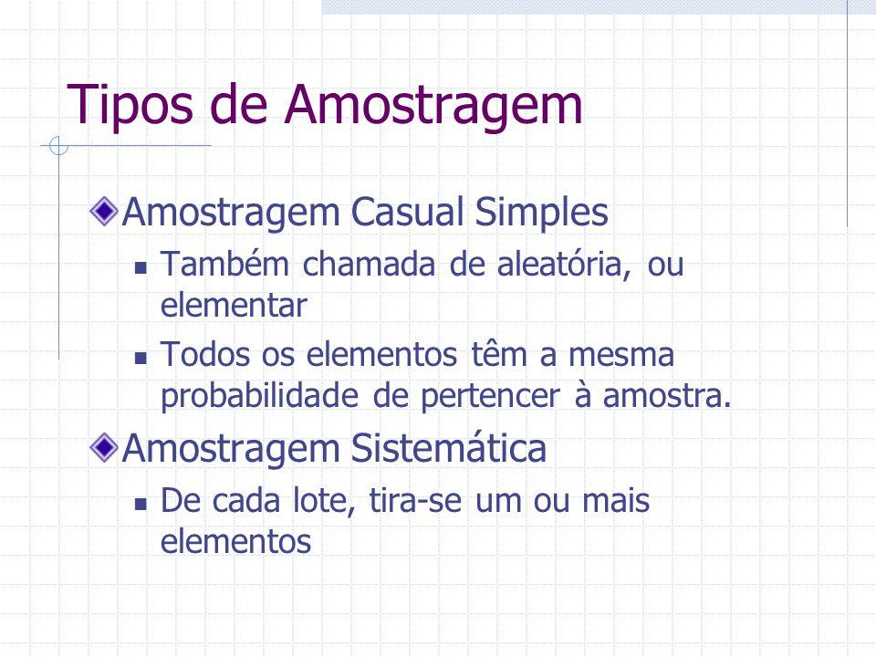 Tipos de Amostragem Amostragem Casual Simples Também chamada de aleatória, ou elementar Todos os elementos têm a mesma probabilidade de pertencer à am