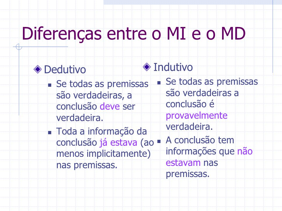 Diferenças entre o MI e o MD Dedutivo Se todas as premissas são verdadeiras, a conclusão deve ser verdadeira. Toda a informação da conclusão já estava