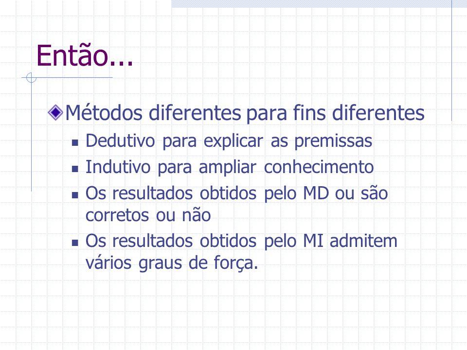 Então... Métodos diferentes para fins diferentes Dedutivo para explicar as premissas Indutivo para ampliar conhecimento Os resultados obtidos pelo MD