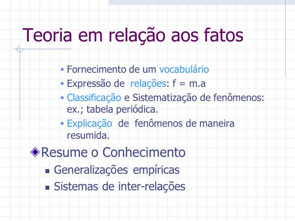 Teoria em relação aos fatos Fornecimento de um vocabulário Expressão de relações: f = m.a Classificação e Sistematização de fenômenos: ex.; tabela per
