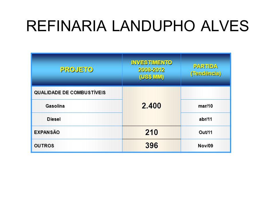 REFINARIA LANDUPHO ALVES PROJETO INVESTIMENTO 2008-2012 (US$ MM) PARTIDA (Tendência) QUALIDADE DE COMBUSTÍVEIS 2.400 Gasolina Gasolinamar/10 Diesel Di