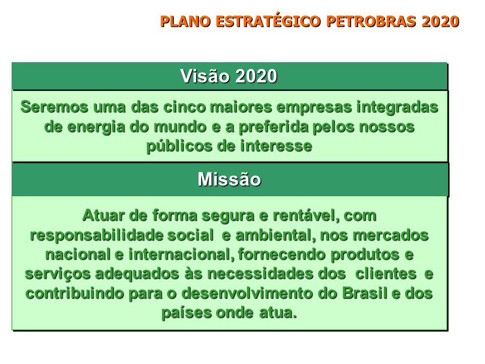 Estratégia Corporativa Desenvolver e liderar o mercado brasileiro de gás natural e atuar de forma integrada nos mercados de gás e energia Desenvolver e liderar o mercado brasileiro de gás natural e atuar de forma integrada nos mercados de gás e energia elétrica com foco na América do Sul elétrica com foco na América do Sul Expandir a atuação integrada em refino, comercialização, logística e distribuição com foco na Bacia do Atlântico Expandir a atuação integrada em refino, comercialização, logística e distribuição com foco na Bacia do Atlântico Atuar, globalmente, na comercialização e logística de biocombustíveis, liderando a produção nacional de biodiesel e ampliando a participação no negócio de etanol Atuar, globalmente, na comercialização e logística de biocombustíveis, liderando a produção nacional de biodiesel e ampliando a participação no negócio de etanol Ampliar a atuação em petroquímica no Brasil e na América do Sul, de forma integrada com os demais negócios do Sistema PETROBRAS Ampliar a atuação em petroquímica no Brasil e na América do Sul, de forma integrada com os demais negócios do Sistema PETROBRAS Crescer produção e reservas de petróleo e gás, de forma sustentável, e ser reconhecida pela excelência na atuação em E&P Crescer produção e reservas de petróleo e gás, de forma sustentável, e ser reconhecida pela excelência na atuação em E&P Ampliar a atuação nos mercados-alvo de petróleo, derivados, petroquímico, gás e energia, biocombustíveis e distribuição, sendo referência mundial como uma empresa integrada de energia Confidencial Comprometimento com o desenvolvimento sustentável Gás & Energia E&P Downstream (RTC) Distribuição Petroquímica Biocombustíveis Excelência operacional, em gestão, recursos humanos e tecnologia CrescimentoIntegradoRentabilidadeResponsabilidade Social e Ambiental Estratégia Corporativa Estratégias por Segmento de Negócio PLANO ESTRATÉGICO PETROBRAS 2020 Estratégia Corporativa
