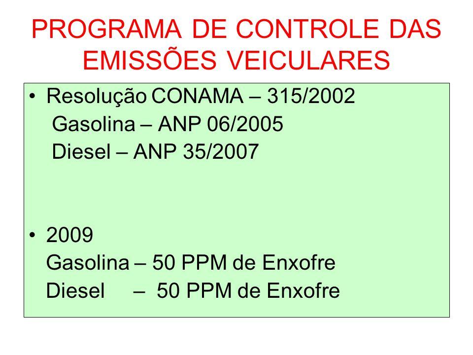 PROGRAMA DE CONTROLE DAS EMISSÕES VEICULARES Resolução CONAMA – 315/2002 Gasolina – ANP 06/2005 Diesel – ANP 35/2007 2009 Gasolina – 50 PPM de Enxofre