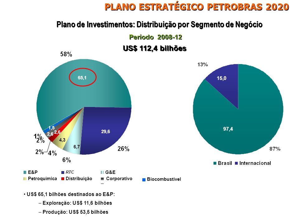 Plano de Investimentos Valores em US$ Bilhões Segmento de Negócio Petrobras 2007-11 Petrobras 2008-12 Diferença (%) E&P49,365,132 RTC21,9*29,635 G&E7,3*6,7-8 Petroquímica3,34,330 Distribuição2,32,613 Biocombustível1,21,525 Corporativo1,82,539 Total87,1112,429 * No Plano 2007-2011 contemplava os investimentos em biocombustíveis A previsão indica uma média anual de investimento no período 2008-12 de US$ 22,5 bilhões PLANO ESTRATÉGICO PETROBRAS 2020
