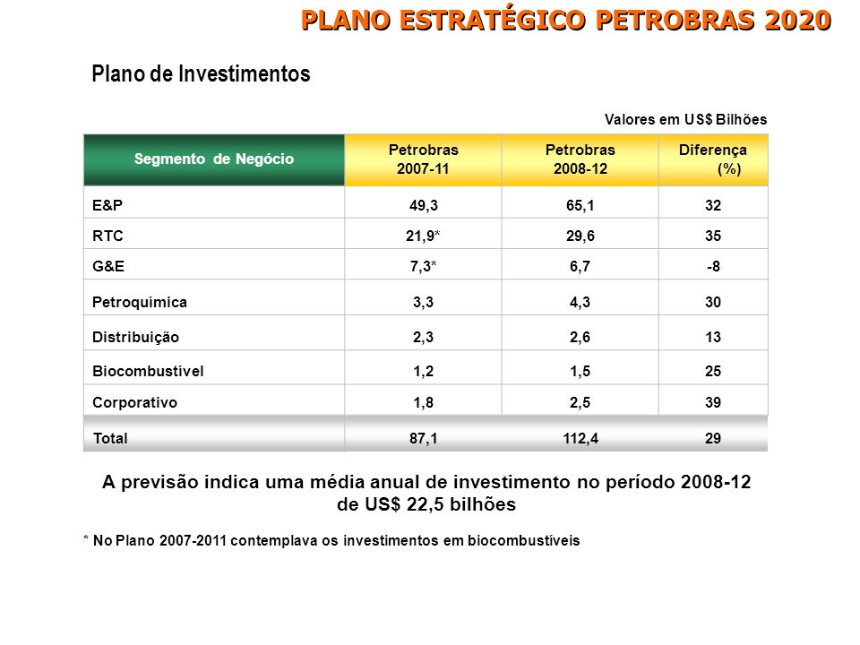 Plano de Investimentos Valores em US$ Bilhões Segmento de Negócio Petrobras 2007-11 Petrobras 2008-12 Diferença (%) E&P49,365,132 RTC21,9*29,635 G&E7,