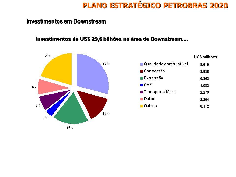 Investimentos de US$ 29,6 bilhões na área de Downstream.... Investimentos em Downstream 8.619 3.938 5.353 1.083 2.270 2.264 6.112 US$ milhões PLANO ES