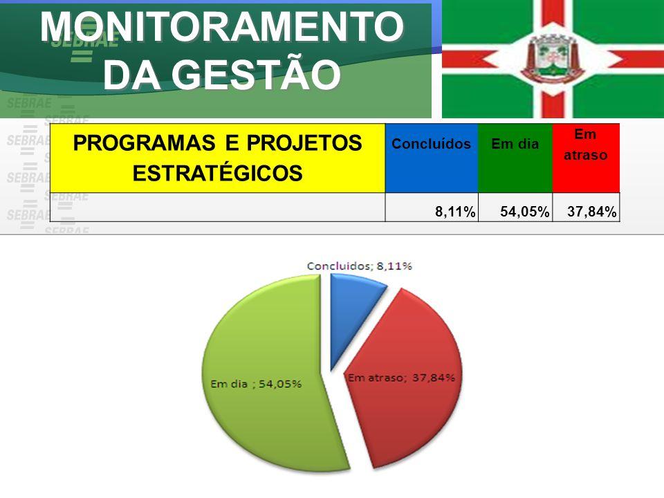 MONITORAMENTO DA GESTÃO PROGRAMAS E PROJETOS ESTRATÉGICOS ConcluídosEm dia Em atraso 8,11%54,05%37,84%