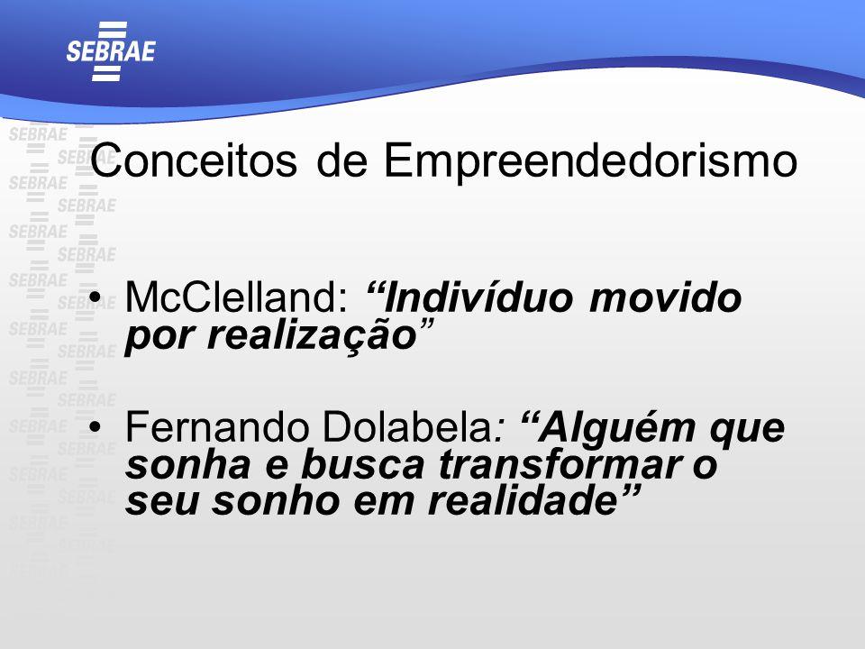 Conceitos de Empreendedorismo McClelland: Indivíduo movido por realização Fernando Dolabela: Alguém que sonha e busca transformar o seu sonho em reali