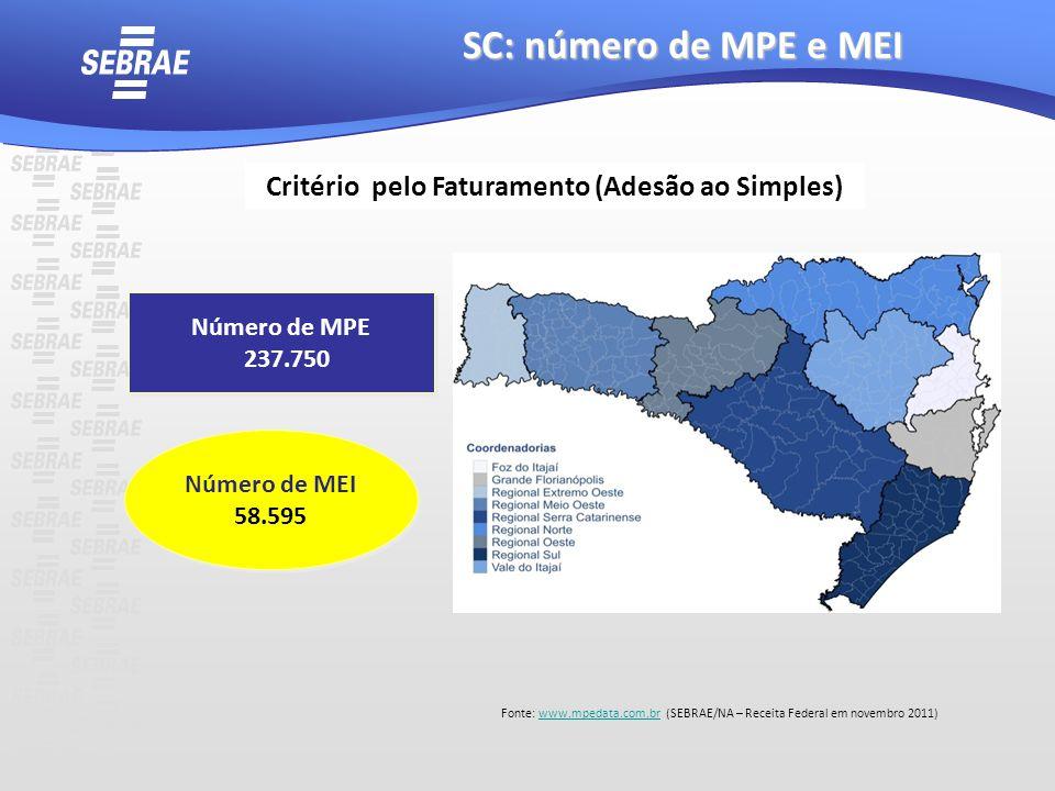 SC: número de MPE e MEI Fonte: www.mpedata.com.br (SEBRAE/NA – Receita Federal em novembro 2011)www.mpedata.com.br Número de MEI 58.595 Número de MEI