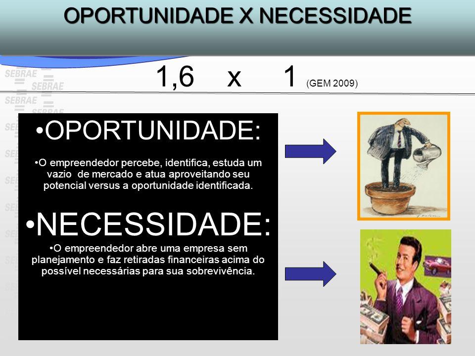OPORTUNIDADE: O empreendedor percebe, identifica, estuda um vazio de mercado e atua aproveitando seu potencial versus a oportunidade identificada. NEC